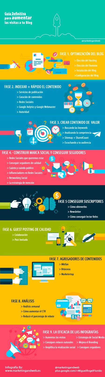 Infografía La Guía definitiva para aumentar las vistias a tu blog.