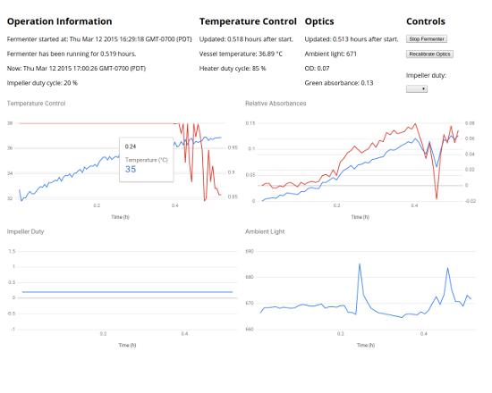 Interface web de monitoração