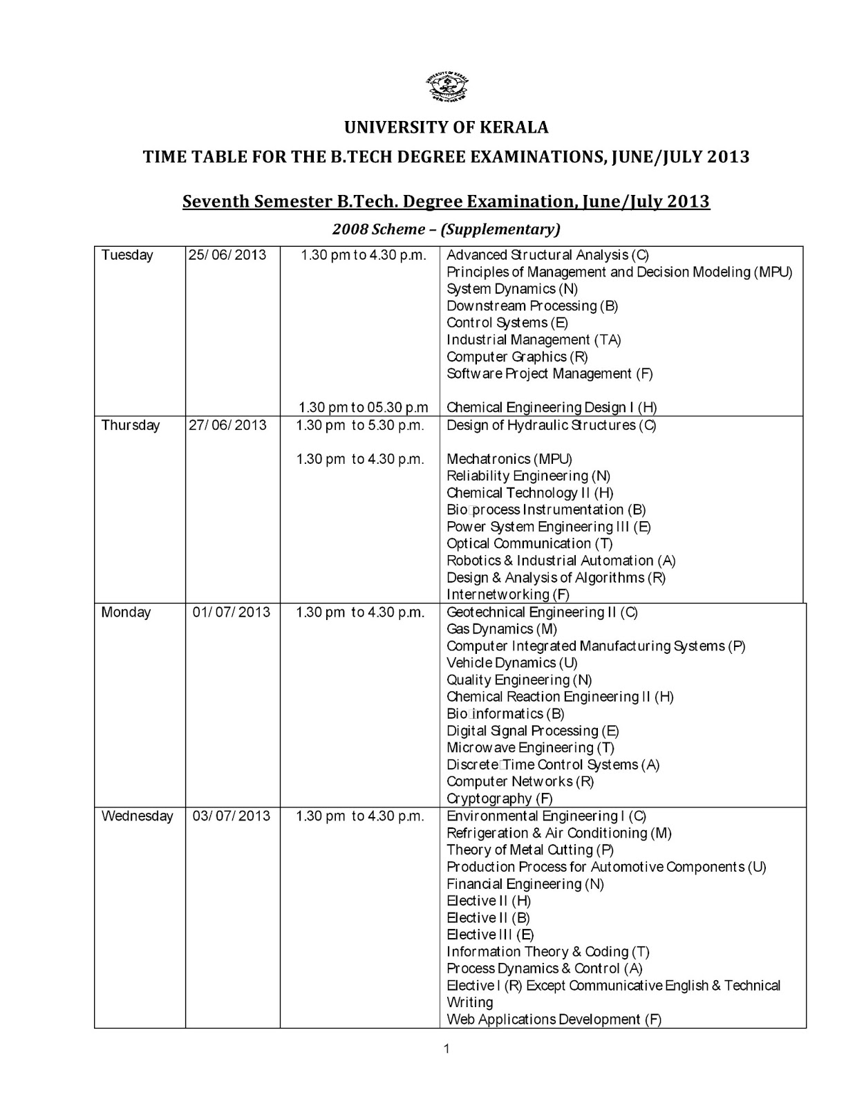 s7 syllabus Cochin university of science and technology – btech degree syllabus (2012 scheme).