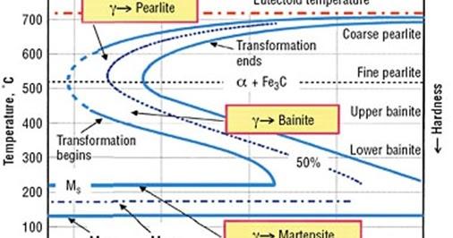 Diagram ttt dan ctt teknik mesin ccuart Gallery