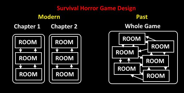 Survival Horror Game Design