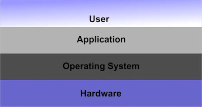 mengenal software komputer