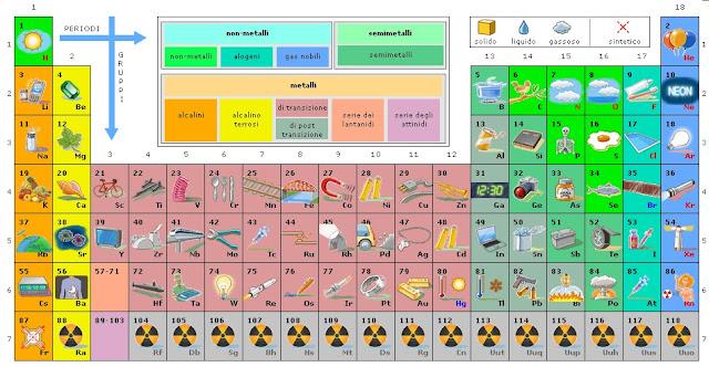 Scienze mate scuola media alla scoperta della tavola periodica costruire atomi e molecole - Tavola periodica in inglese ...