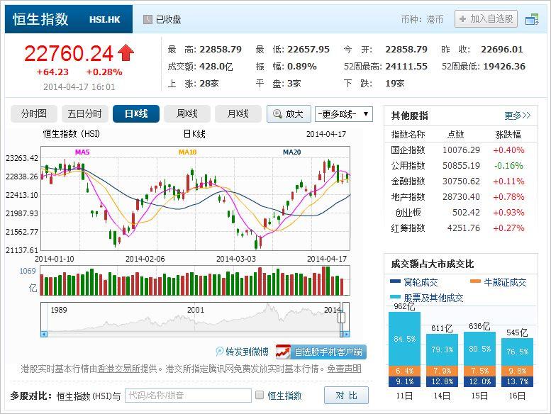 中国株コバンザメ投資 香港ハンセン指数20140417