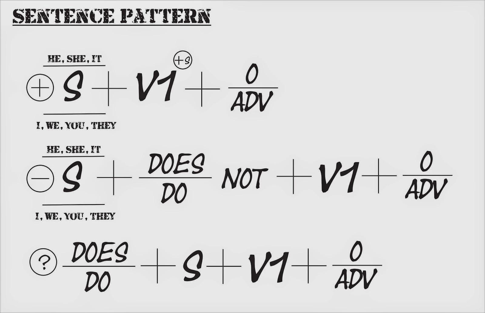 Contoh Kalimat Simple Present Tense | Simple Present Tense