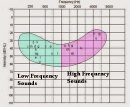 Audiograms Charting Hearing Ability  sc 1 st  HearSayLW & HearSayLW: Understanding Audiograms The Speech Banana and Itu0027s ...