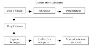 Pengertian dan Proses Akuntansi