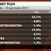SKY TG24 l'ultimo sondaggio elettorale sulle elezioni 2013