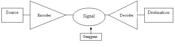 contoh model komunikasi shannon Model linier ini merupakan deskripsi dari claude shannon pengertian sekolah menurut para ahli contoh model komunikasi contoh komunikasi linier.