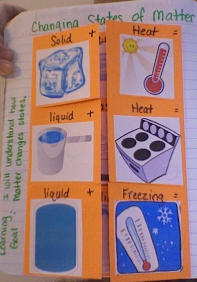 Second2Grade: Science Notebooking-Matter