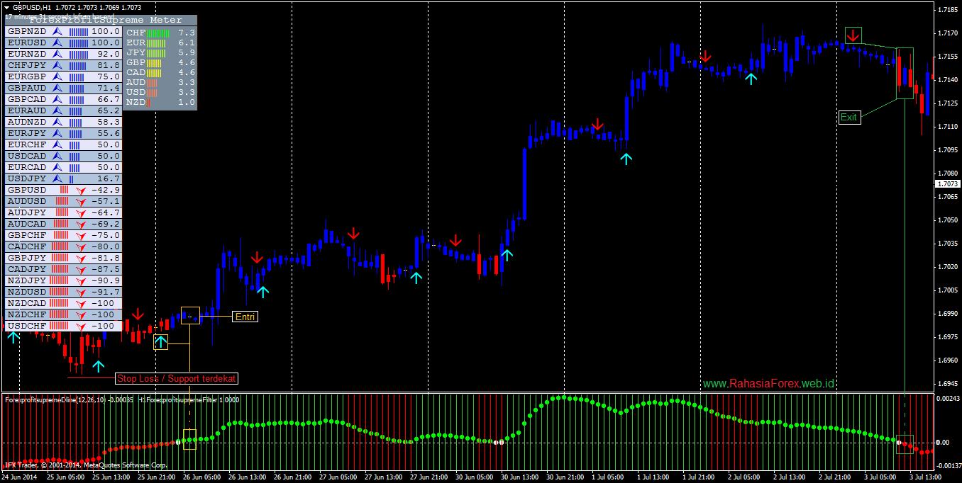 Scripless trading system adalah