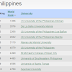 2015 Top 277 Colleges and Universities in the Philippines