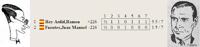 Resultado del match Dr. Rey Ardid contra Vicente Almirall por el Campeonato de España de 1942