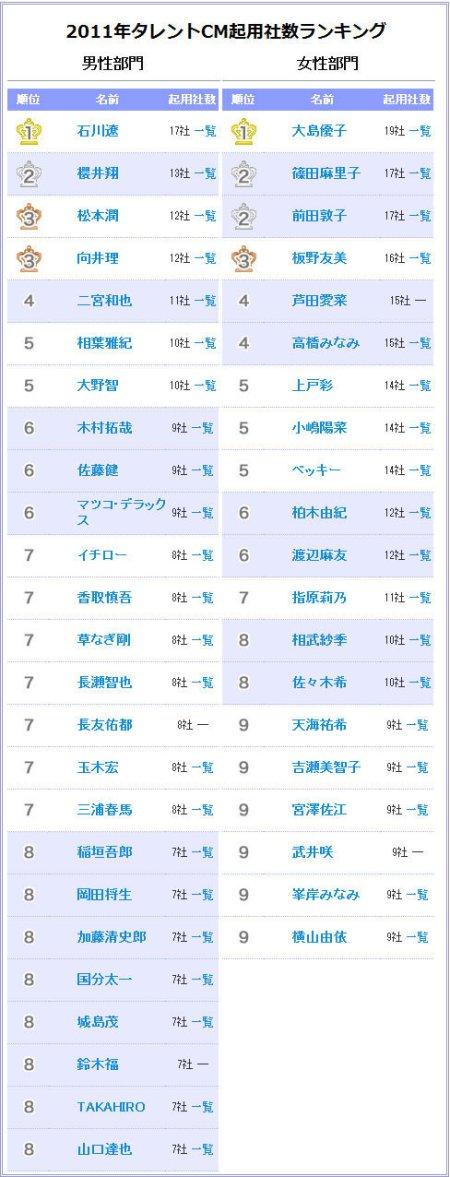 ranking de comerciais