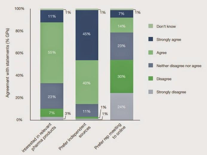 Pharma credibility digital ePharma