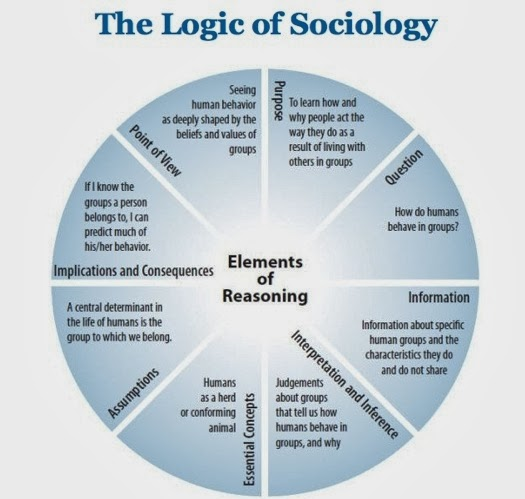 an analysis of the majority of sociologists