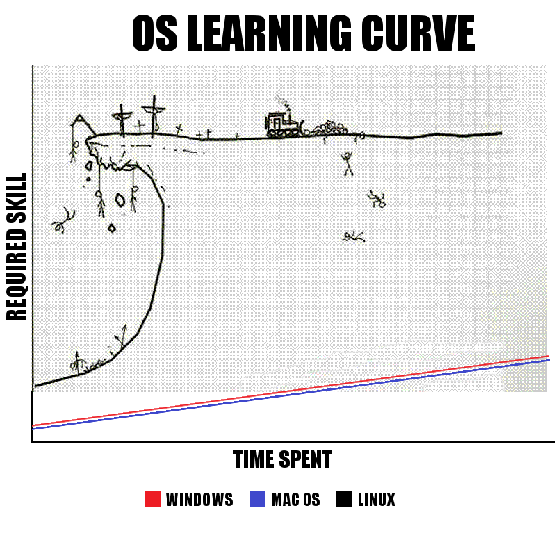 os learning curve