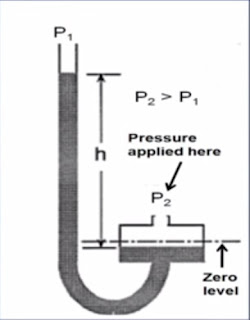 Well-Type manometer
