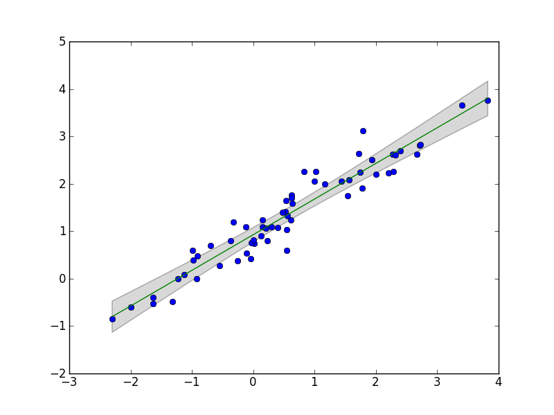 Linear regression python