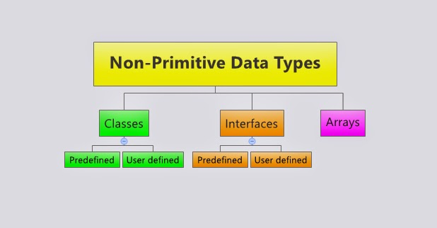 how to get data type java