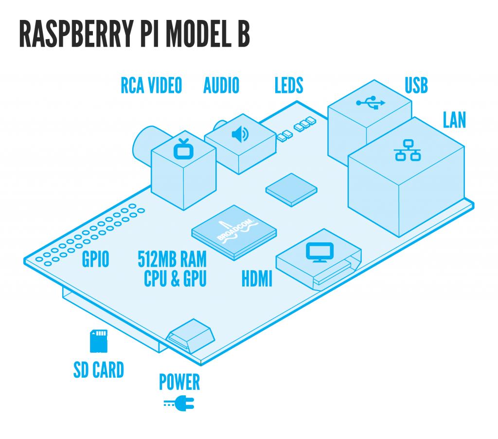 The platform: 5 Phenomenal application with the Raspberry pi