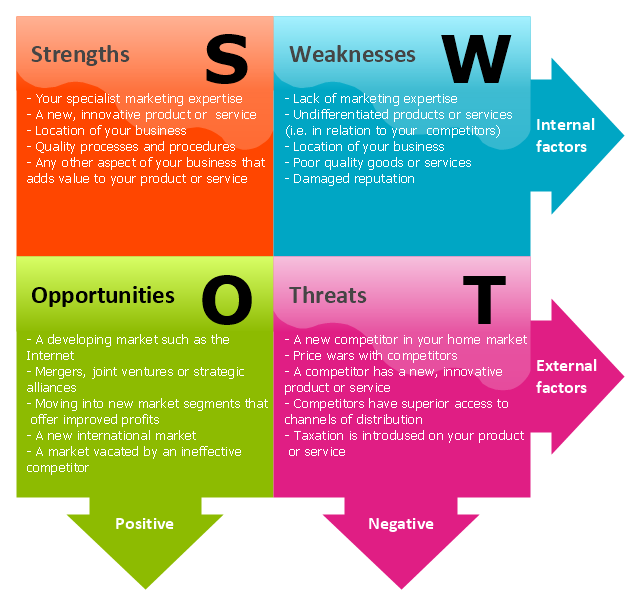SWOT Analysis Example on Gmc Wiring Diagram