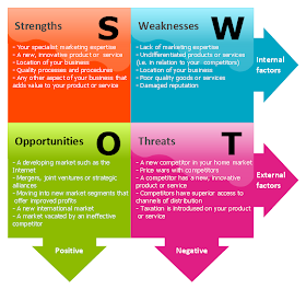 SBI PO 2015 Marketing Quick Notes for Preparation |SWOT Analysis |PEST |4P's