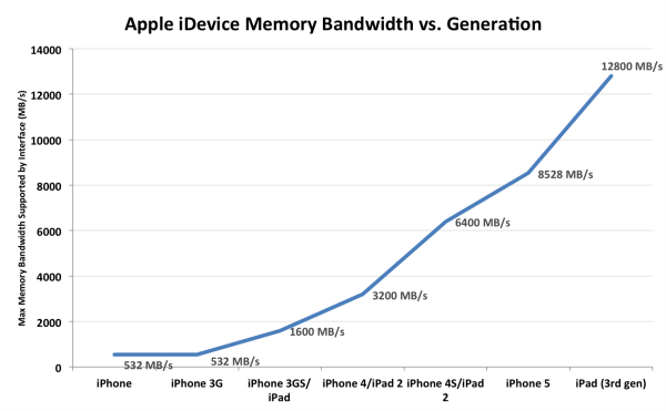 Apple-idevice-Memory-Bandwidth
