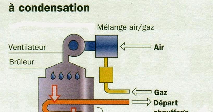 Optimiser la condensation d une chaudi re gaz ou fioul - Chaudiere a condensation ou pas ...
