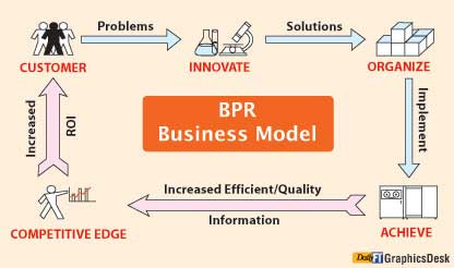 what strategic role can information technology play in business process reengineering Information technologyrole of it in business process reengineering strategic role of information technology in business role of information technology in.