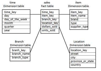 How can multidimensional data be represented in data warehouse the following diagram shows the sales data of a company with respect to the four dimensions namely time item branch and location ccuart Choice Image