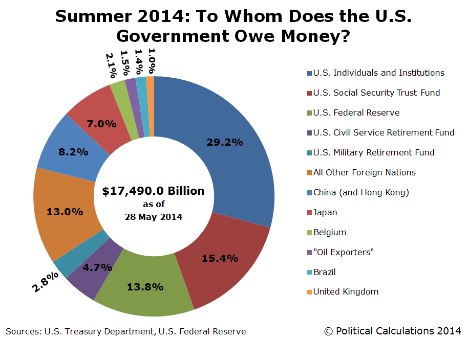 Corrected - Summer 2014: To Whom Does the U.S. Government Owe Money?