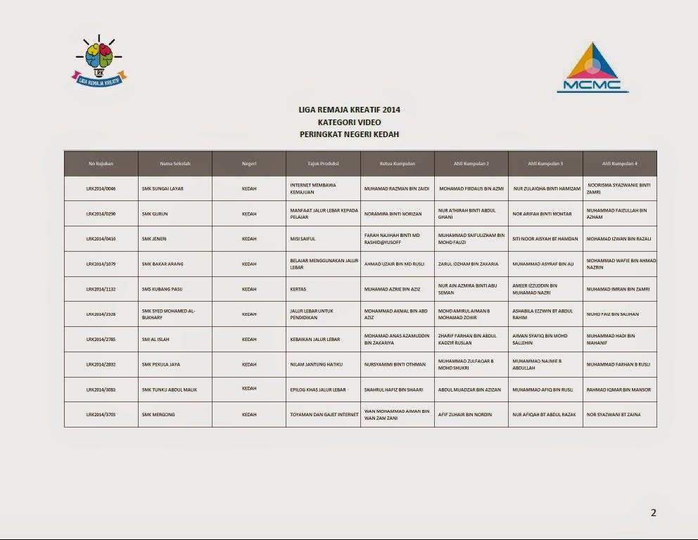 Senarai Finalis Top 10 Liga Remaja Kreatif 2014 Bagi Setiap Negeri Kedah