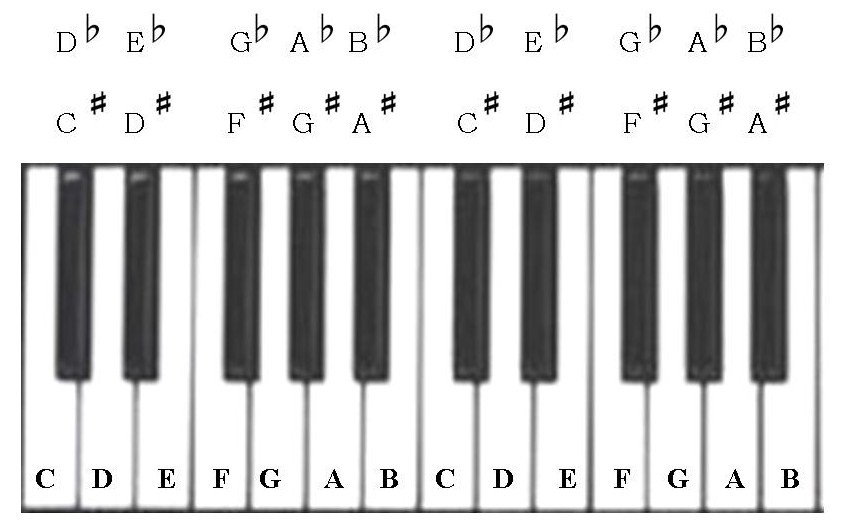 diagram above shows all the letter names for each key on the keyboard ...