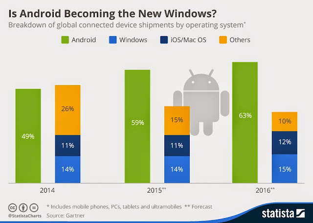 """ Is android the new windows ""?"