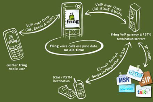 Fring Mobile VoIP App