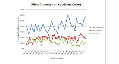 Offers promoted on catalogue covers