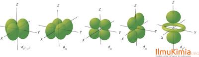 bentuk simetri orbital d
