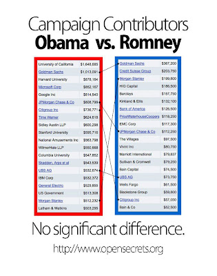 obama romney no significant difference
