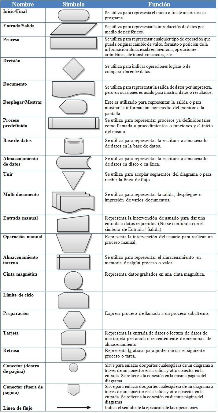 Tabla-completa-de-simbolos-de-diagrama-de-flujo-con-explicacion.jpg