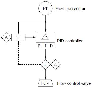 Automation and Instrumentation     SAMA       Diagrams    IV