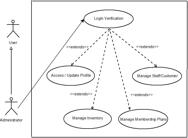 use case diagram for health club