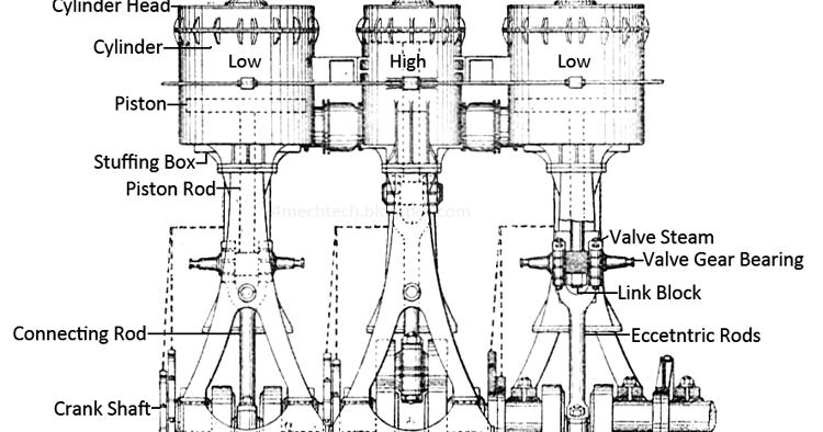 mechanical technology  compound steam engine