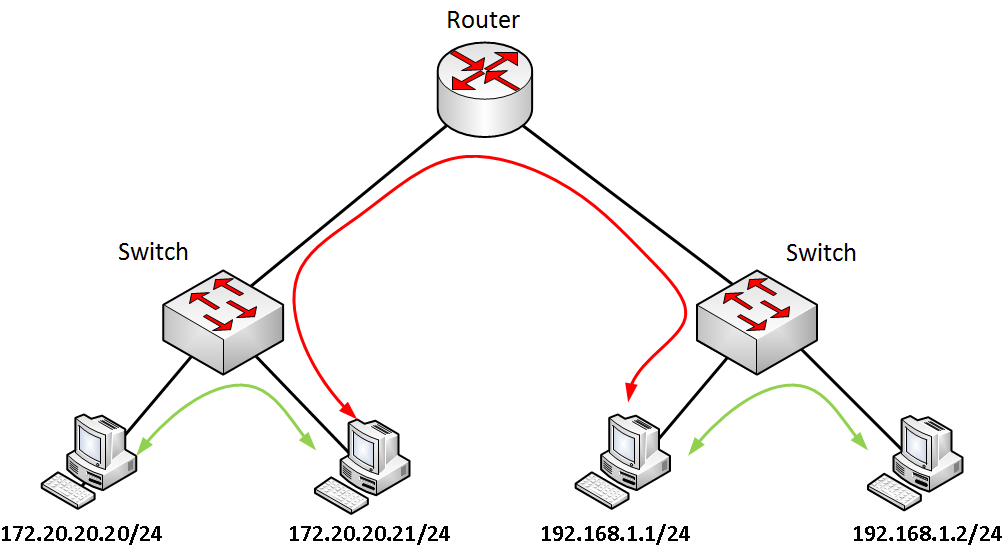 Secure router settings