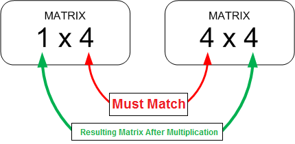 Matrix Multiplication Condition