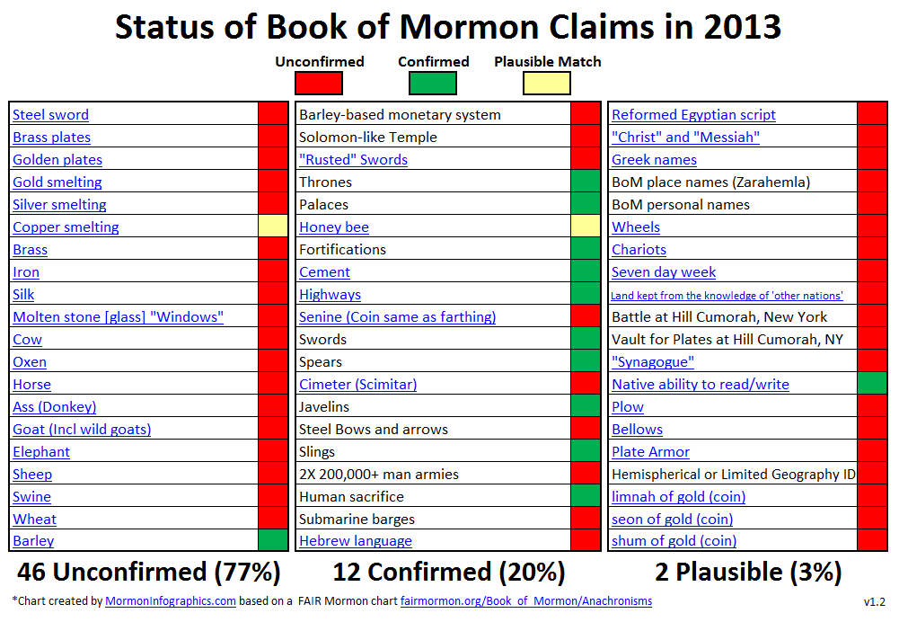 the rise in both reputation and numbers of the mormon religion Both scholars are past presidents of the mormon social science association- people are abandoning organized religion in large numbers, and those with no denominational affiliation and this contributes to a rising sex ratio disparity among utah mormons that doesn't manifest elsewhere.
