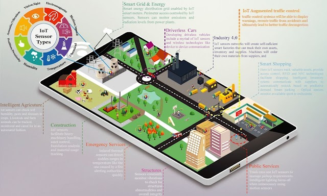 The #IoT in #smartcity