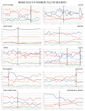 Monthly Provincial Political Polling Trends (to Oct. 2014)