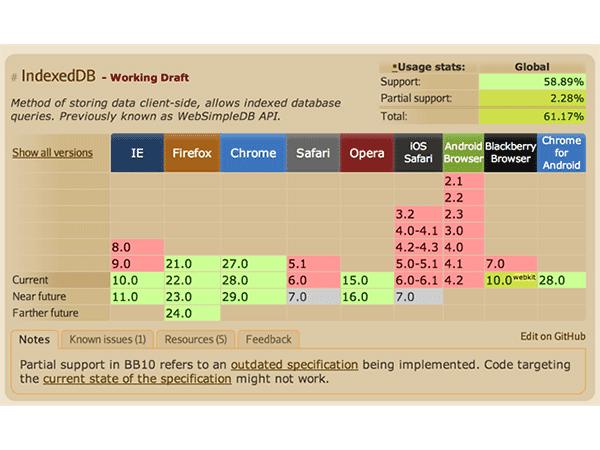 Working with IndexedDB