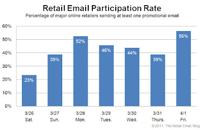 Click to view the Apr. 1, 2011 Retail Email Participation Rate larger